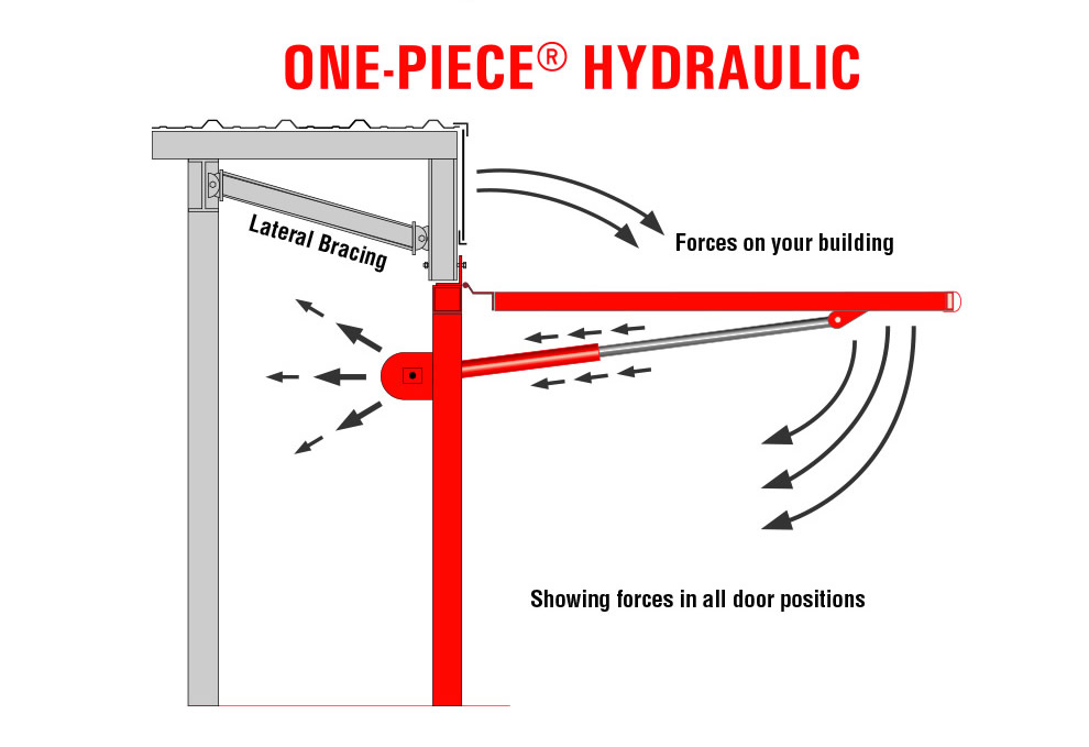 Hydraulic Door Design Forces Stress On Building